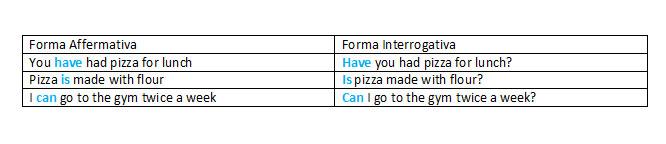 La frase interrogativa in Inglese