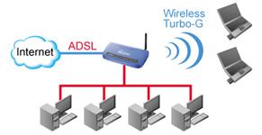 rapporto velocità connessione  e adsl