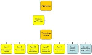 Prefettura_italiana_tipo_-_organigramma