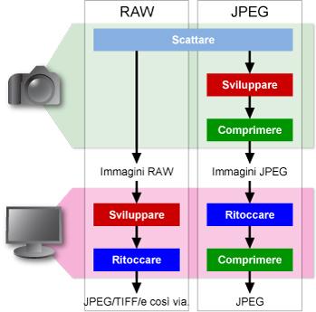 differenza processo jpeg e processo raw