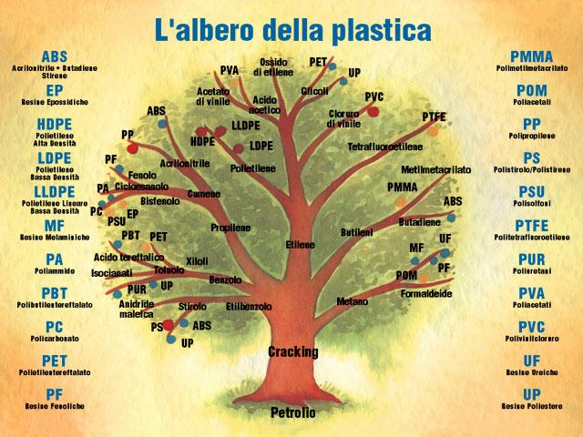 albero genealogico della plastica