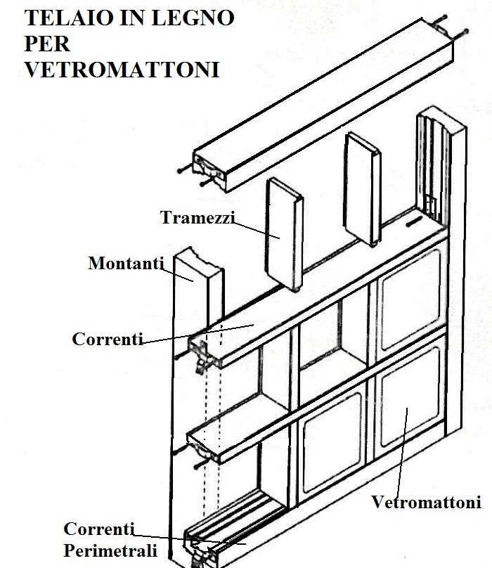 pareti divisorie in vetromattoni : Le forme di vetrocemento andranno montate su una struttura di legno o ...