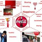 coca-cola-brand-prism-brand-identity