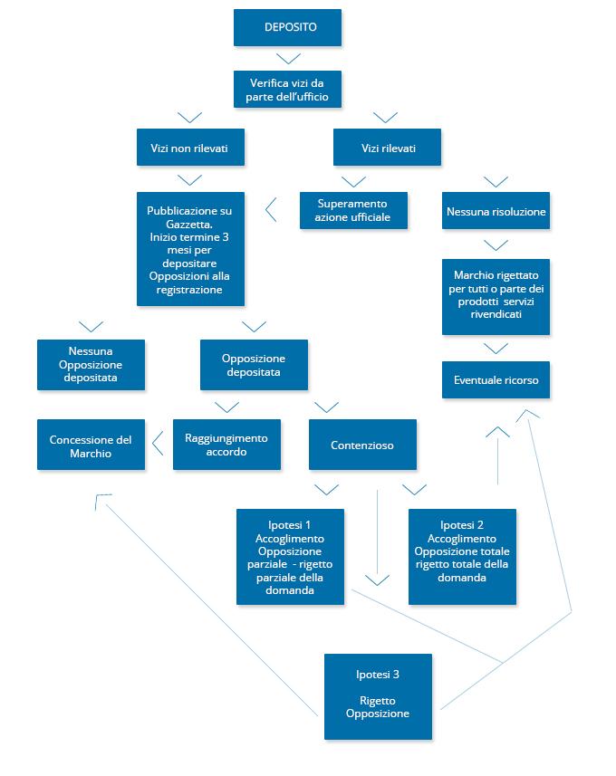 diagramma step per la registrazione di un marchio